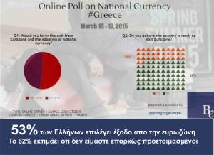Το 53% θέλει αποχώρηση από την ευρωζώνη