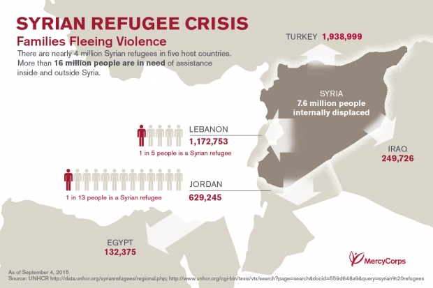 syrian-refugees-infographic-mercy-corps
