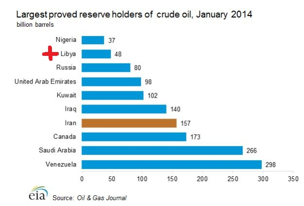Richest in Oil Reserves