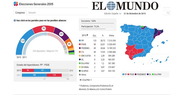 spain-election-el-mundo