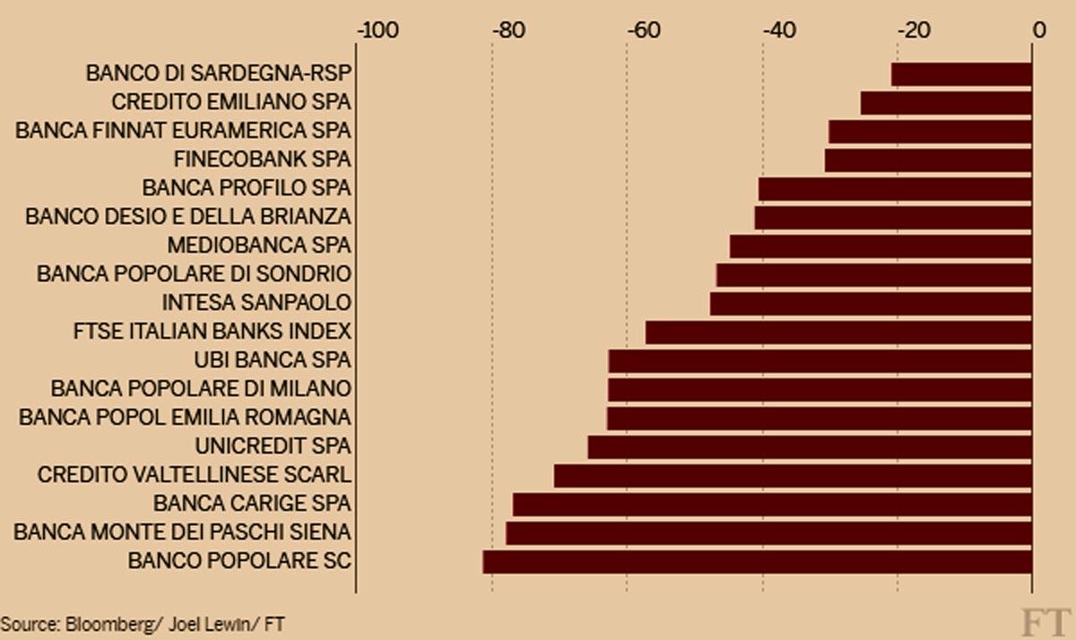 ItalianBankShares